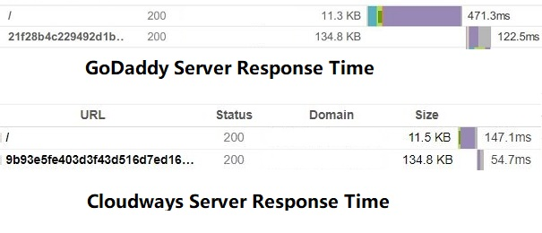 Cloudways Server Response Time