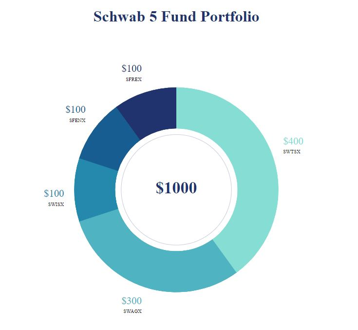 Best Schwab Index Fund Portfolios