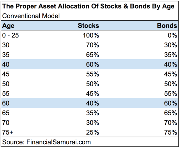 Proper-Asset-Allocation-Stocks-Bonds-CONVENTIONAL